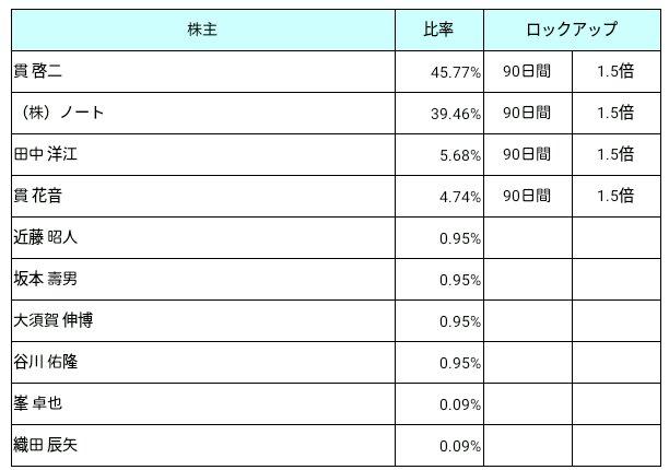 串カツ田中(3547)ロックアップ状況