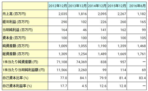 ノムラシステムコーポレーション(3940)業績推移