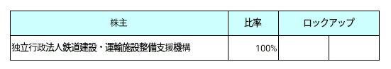 九州旅客鉄道【JR九州】(9142)ロックアップ状況
