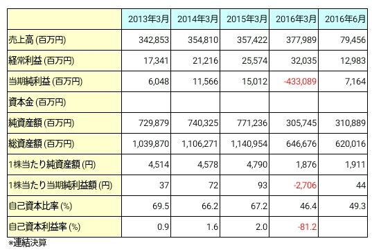 九州旅客鉄道【JR九州】(9142)業績推移