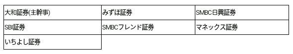 バロックジャパンリミテッド(3548)幹事団