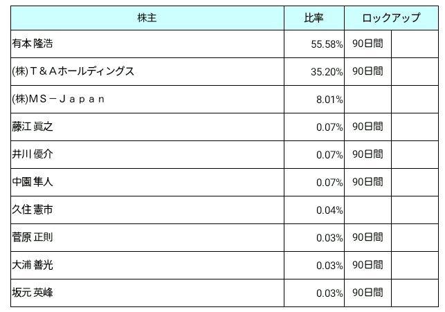 MS-Japan(6539)ロックアップ状況