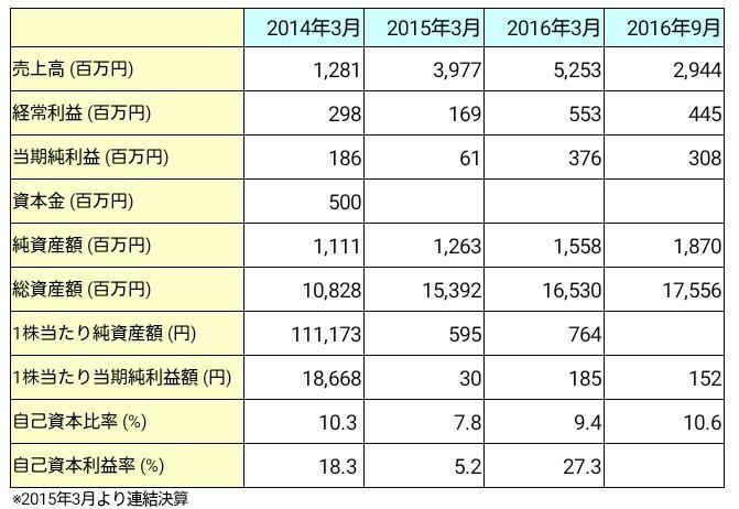 日本モーゲージサービス(7192)業績推移