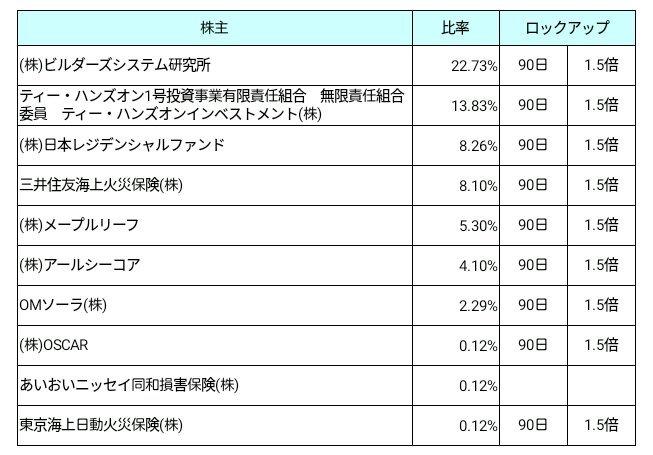 日本モーゲージサービス(7192)ロックアップ状況