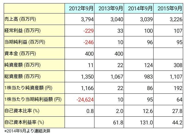 リネットジャパングループ(3556)業績推移