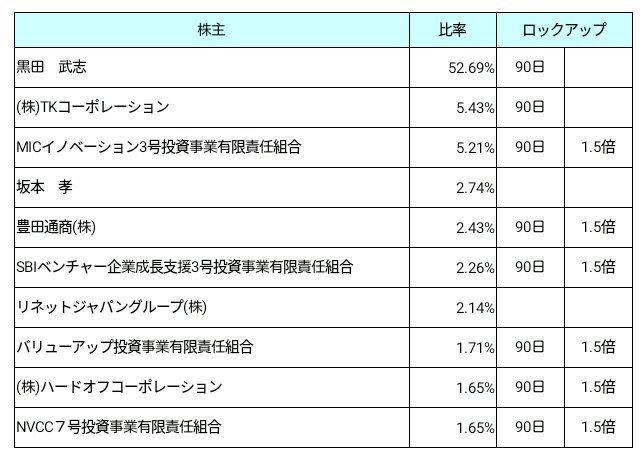 リネットジャパングループ(3556)ロックアップ状況