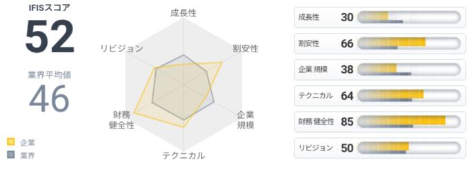 岩塚製菓(2221)IFISスコア