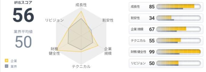 MS-Japan(6539)IFISスコア