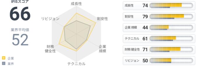 ニッポン高度紙工業(3891)IFISスコア