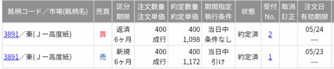 ニッポン高度紙工業(3891)空売り決済