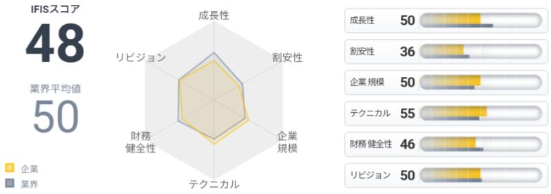 日本空調サービス(4658)IFISスコア