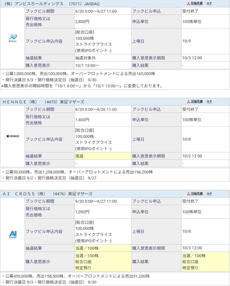 AI CROSS(4476)IPO SBI証券子供口座から当選