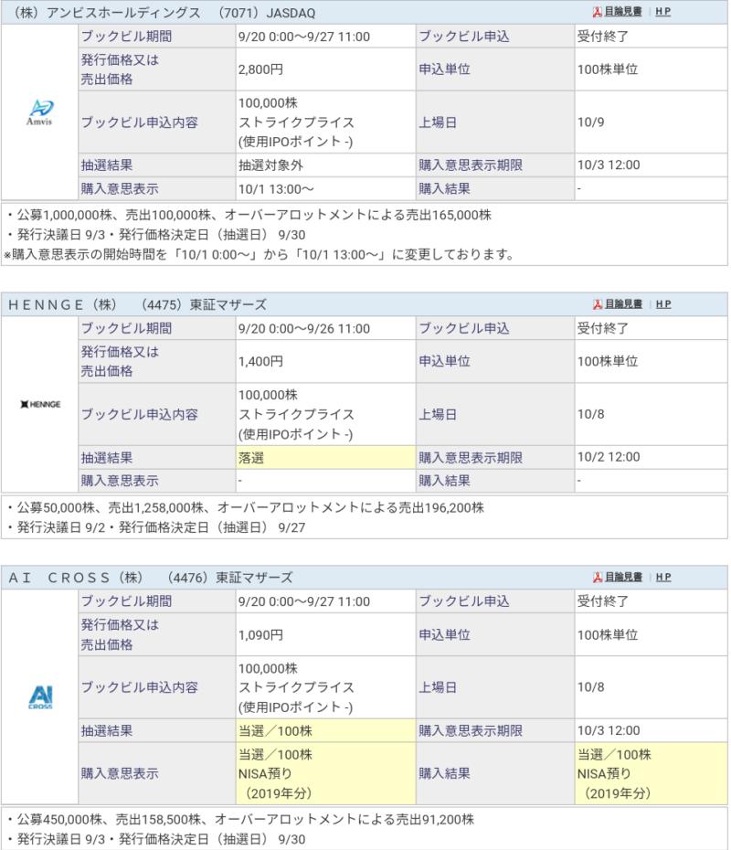 AI CROSS(4476)IPO SBI証券から当選