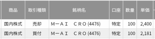 AI CROSS(4476)IPOセカンダリ結果