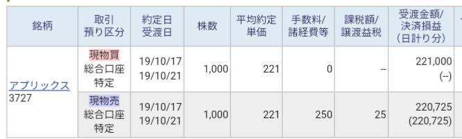 アプリックス(3727)立会外トレード当選