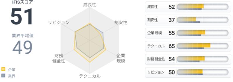 マックスバリュ西日本(8287)IFISスコア