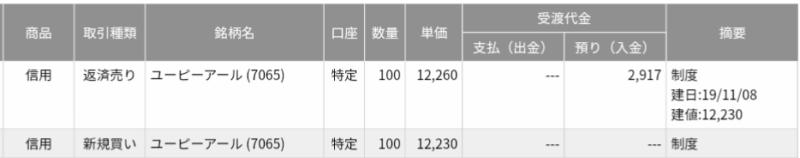 ユーピーアール(7065)IPOセカンダリ 結果