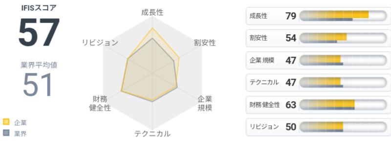 ベネフィットジャパン(3934)IFISスコア