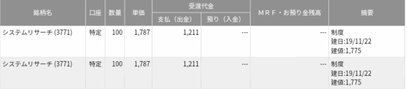 システムリサーチ(3771)空売り