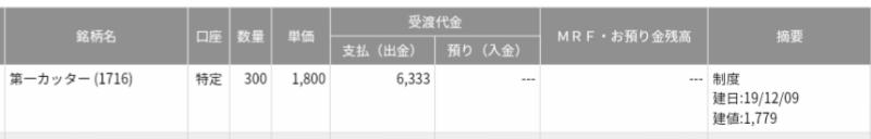 第一カッター興業(1716)空売り