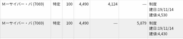 11/14 サイバーバズ(7069)IPOセカンダリ結果