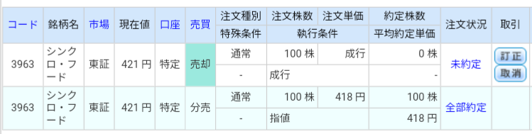 シンクロ・フード(3963)立会外分売 ライブスター証券から当選