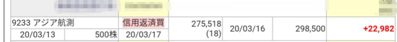 アジア航測(9233)空売り