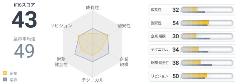 東京インキ(4635)IFISスコア