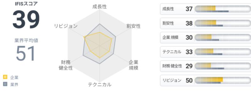 ぱど(4833)IFISスコア