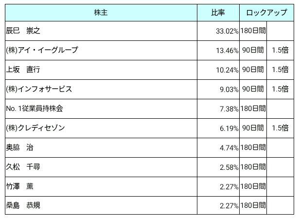 No.1(3562)ロックアップ状況