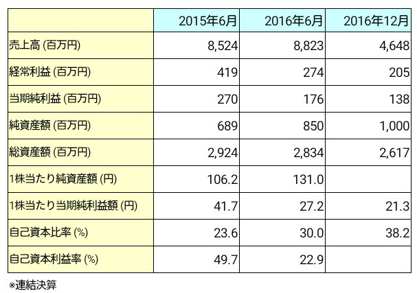 ネットマーケティング(6175)業績推移
