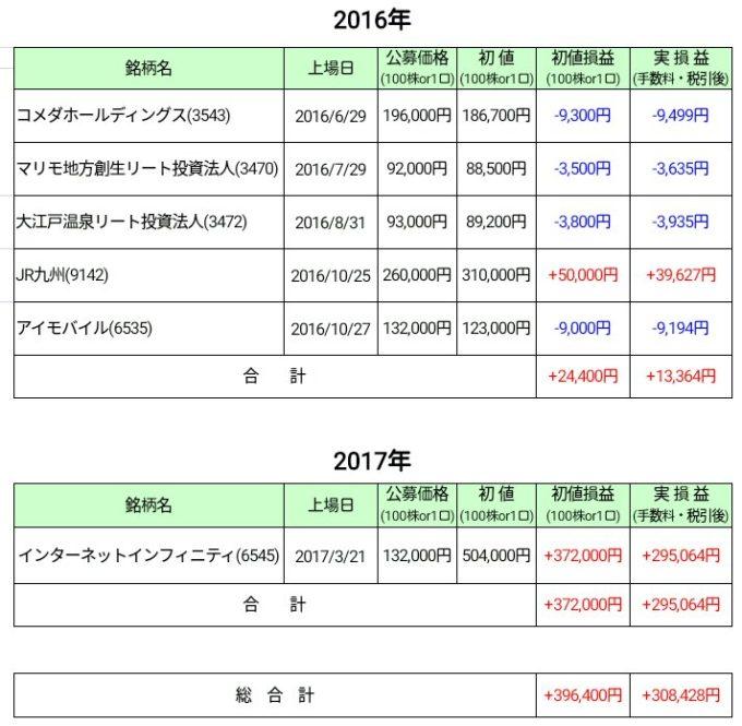 IPO損益表