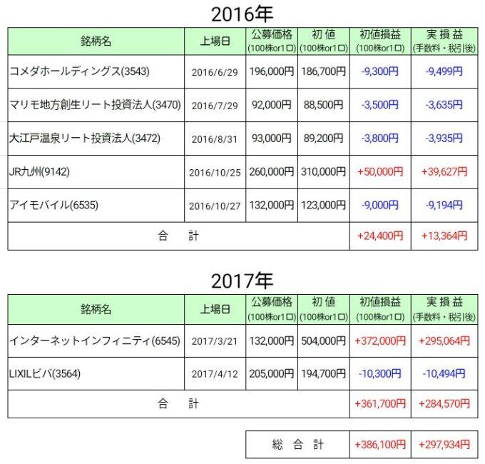 2017年4月IPO損益