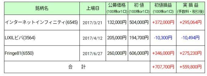2017年6月末IPO損益表