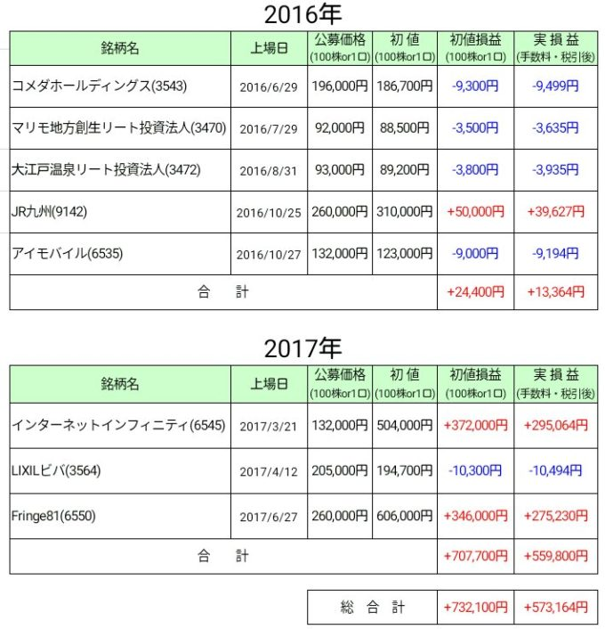 IPO損益表(開始から現在まで)