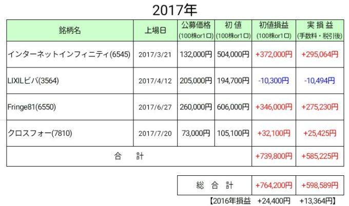 IPO損益【2017年7月末】
