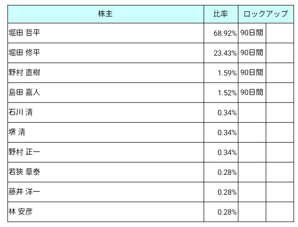 大阪油化工業(4124)ロックアップ状況