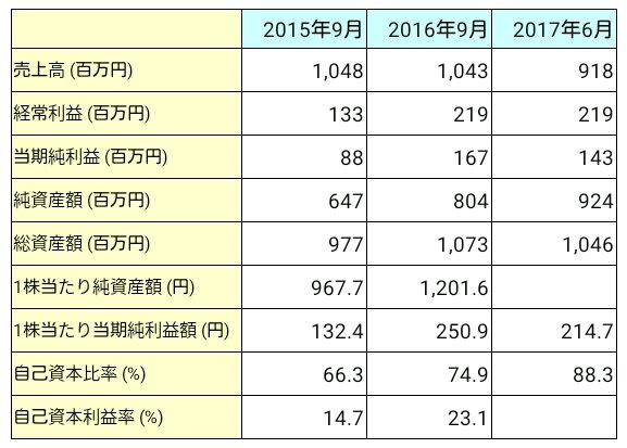 大阪油化工業(4124)業績推移