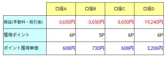 SBI証券「PO購入でIPOチャレンジポイントプレゼントキャンペーン」獲得履歴