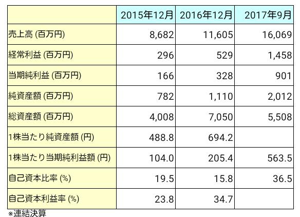 グローバル・リンク・マネジメント(3486)業績推移