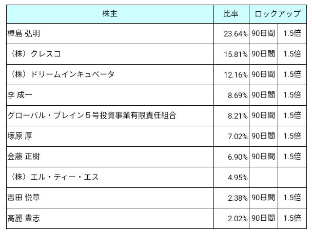 エル・ティー・エス(6560)ロックアップ状況