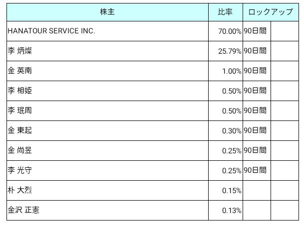 HANATOUR JAPAN(6561)ロックアップ状況