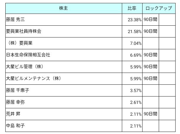 要興業(6566)ロックアップ状況