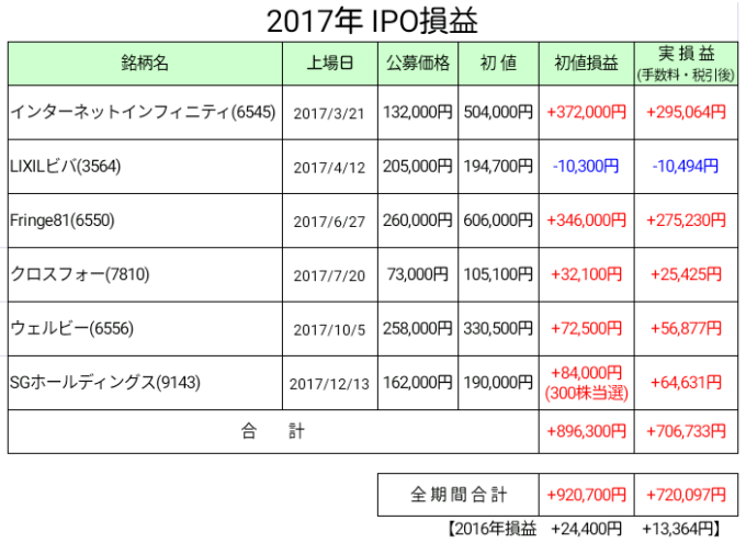2017年IPO損益