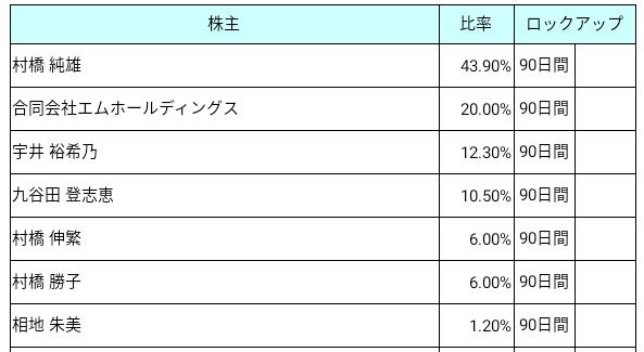 Mマート(4380)ロックアップ状況
