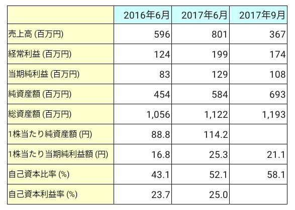 ジェイテックコーポレーション(3446)業績推移