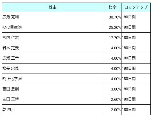 神戸天然物化学(6568)ロックアップ状況