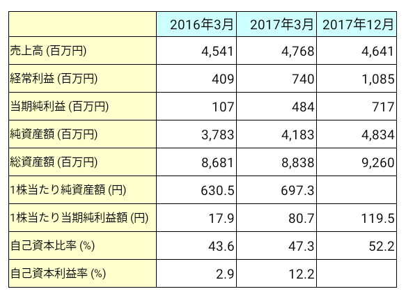 神戸天然物化学(6568)業績推移