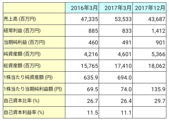 日総工産(6569)業績推移