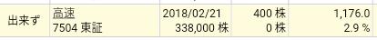 楽天証券、高速(7504)立会外分売結果